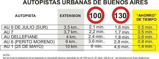 Autopistas urbanas de Buenos Aires - velocidades máximas y ahorro de tiempo por encima de los limites de velocidad
